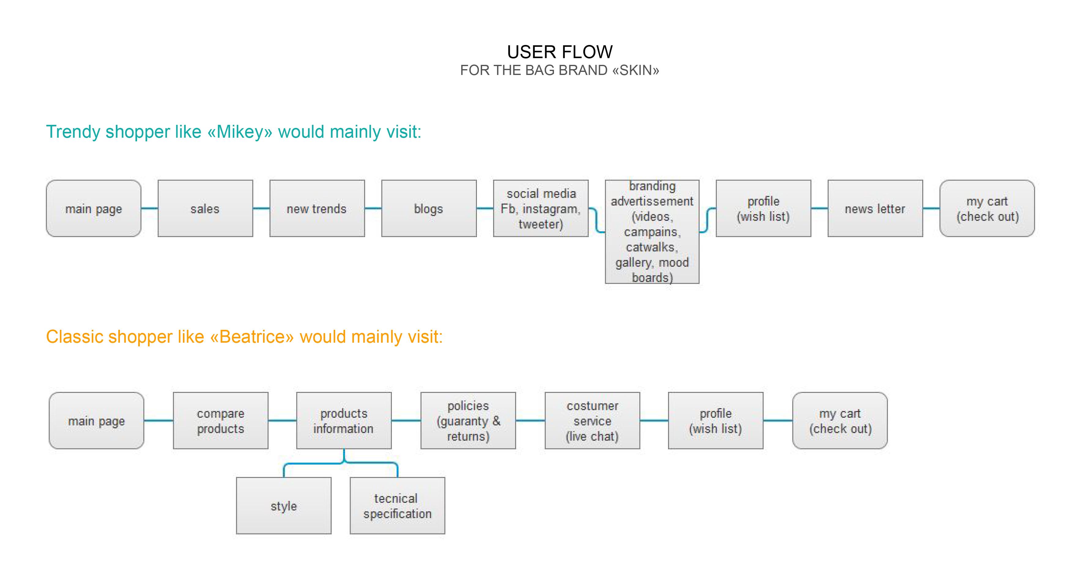 USER FLOW-2.jpg